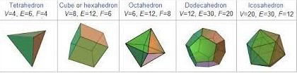Euler characteristics